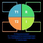 RTTI: Het in kaart brengen van de vier cognitieve leer-niveaus